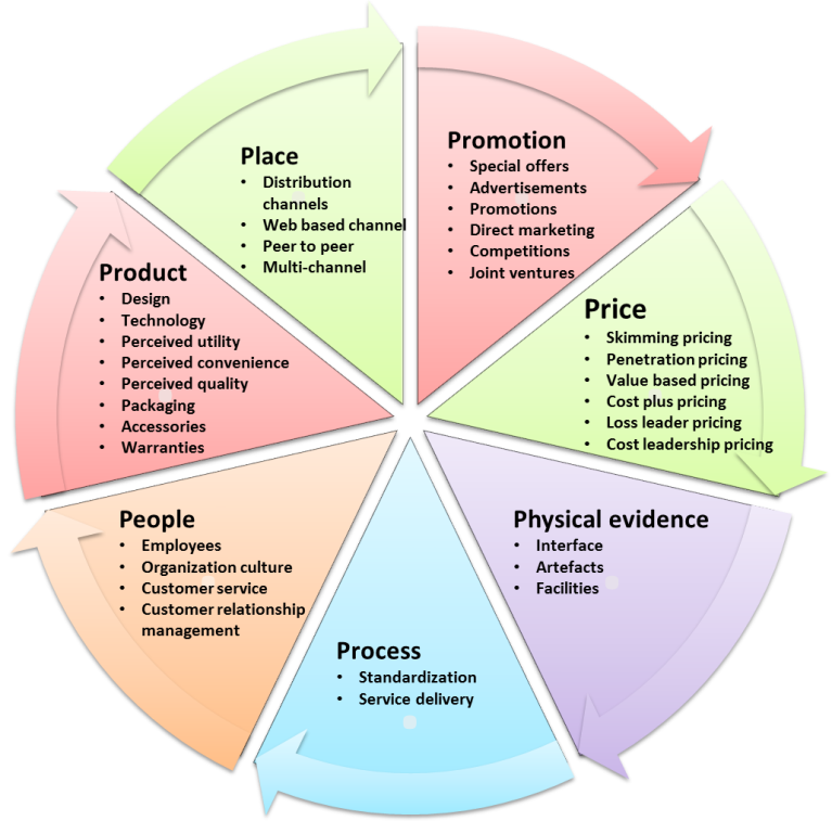 7ps marketing Marketing mix 7ps example – process 8 p6 – process the process is the complete buying experience from the first point of contact, usually the website, through to delivery of the product or service.