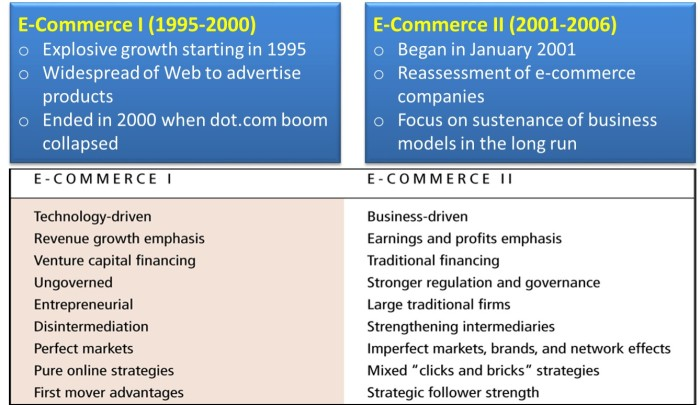 E-Commerce-Types