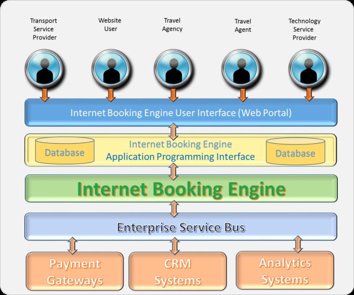 Internet-Booking-Engine
