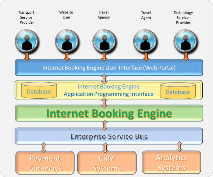 Internet-Booking-Engine