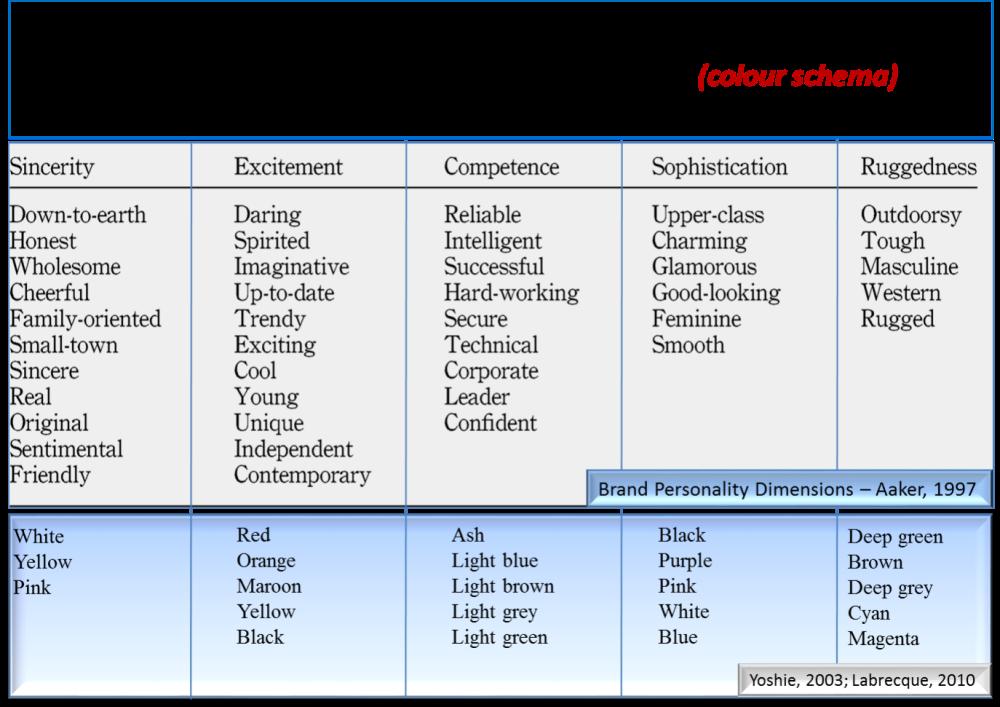 Website Designing Strategies - Colour Schema