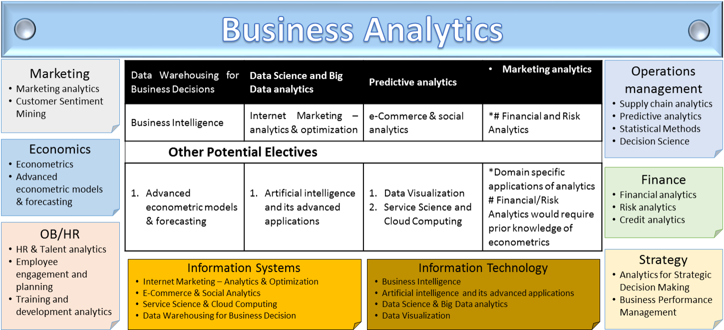 decision science for business