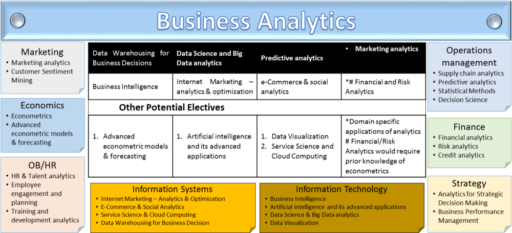 What is Business Analytics and why the hype (2/3)
