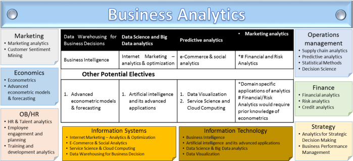 Business-Analytics-Intelligence