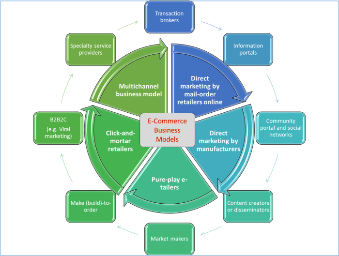 E-Commerce_Business_Models