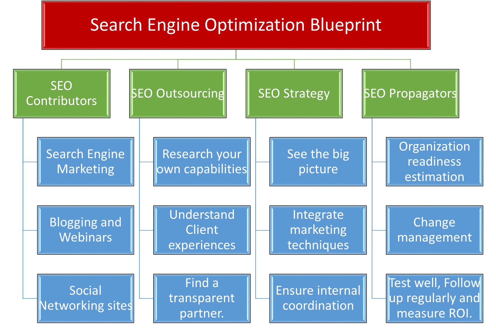 dissertation on search engine optimization