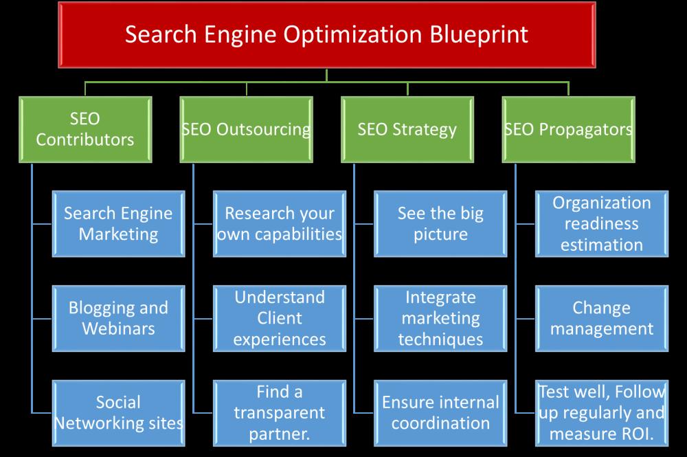 Search Engine Optimization Strategy (1/2)