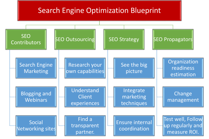 Search_Engine_Optimization_Strategy