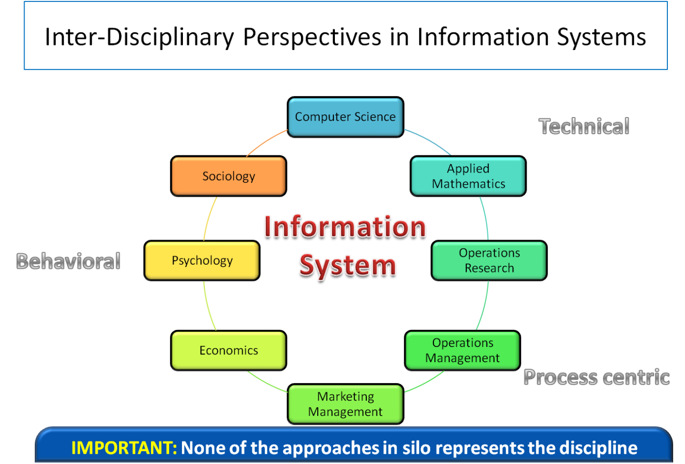 basic role of information systems Information systems cannot be ignored by managers because they play such a critical role in contemporary organizations digital technology is transforming business organizations the entire cash flow of most fortune 500 companies is linked to information systems directly affect how managers.