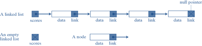 Linked_List