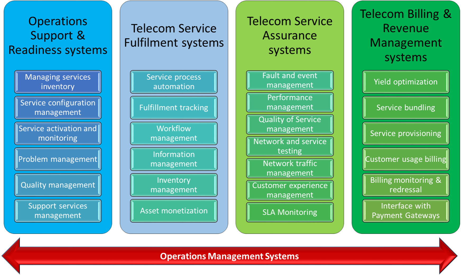Telecommunication Management Systems & Network | Tech Talk