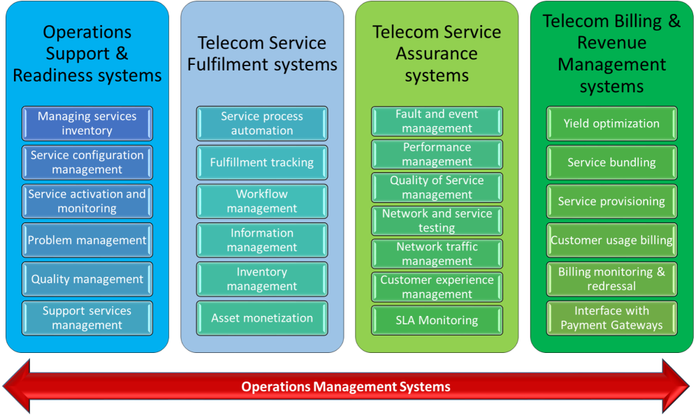 Telecommunication Management Systems & Network (3/5)