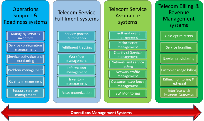 Operations_Management_Systems