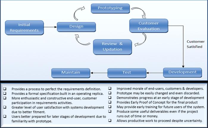 Prototype_Model_SDLC