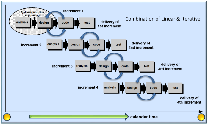 SDLC_Incremental_Development