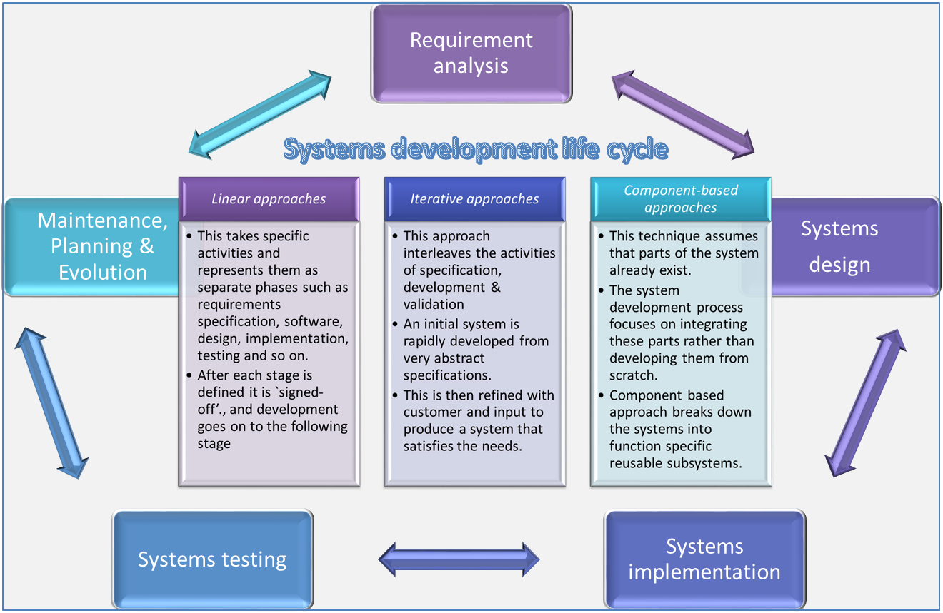 System Development Life Cycle Sdlc Approaches Tech Talk
