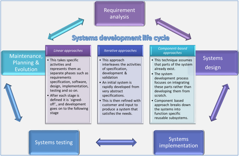 System Development Life Cycle (SDLC) Approaches (1/6)
