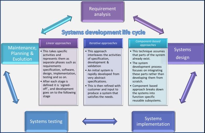 SDLC_Model_Paradigms