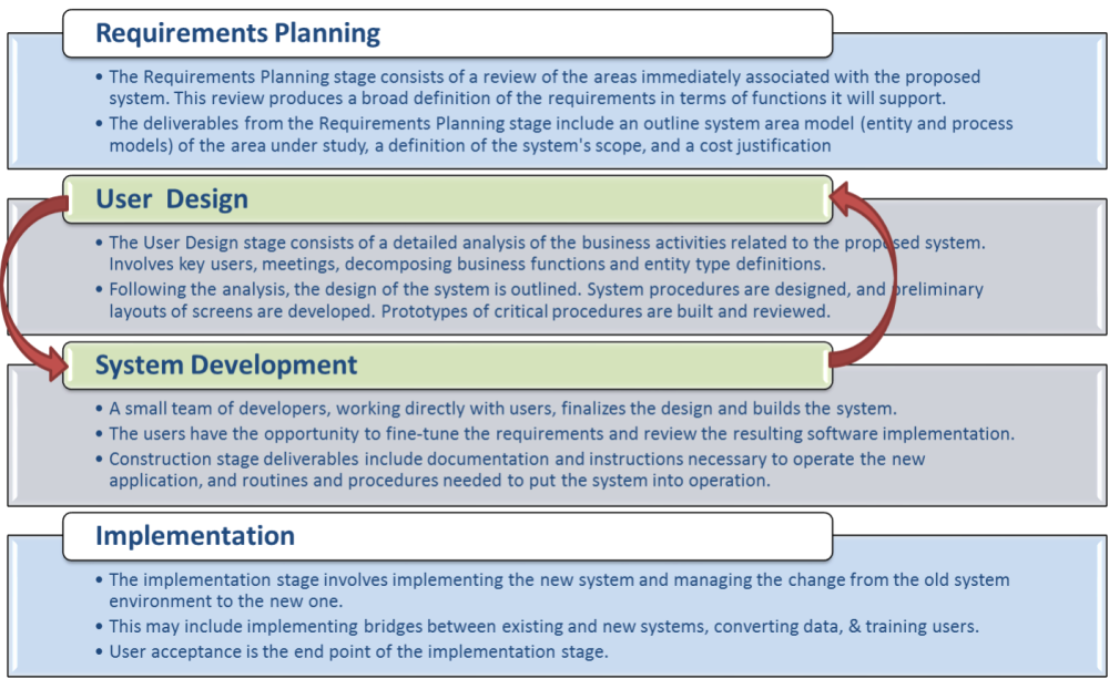 System Development Life Cycle (SDLC) Approaches (5/6)