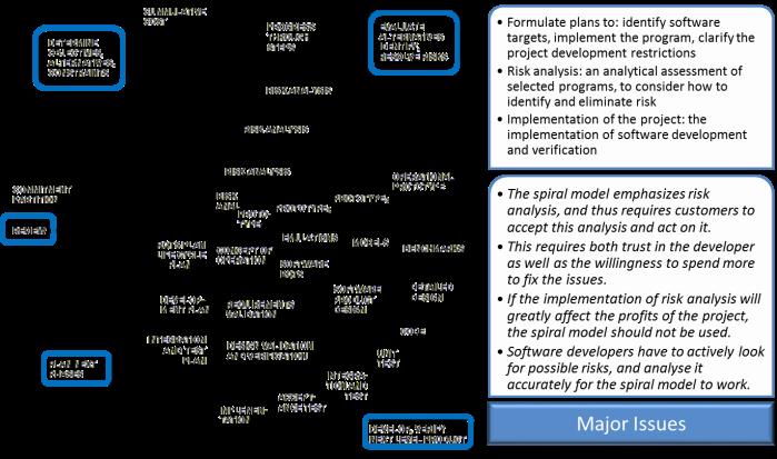 SDLC_Spiral_Evolutionary_Model