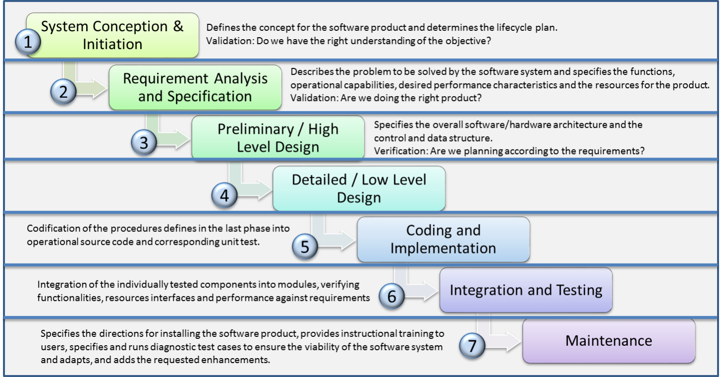Image gallery sdlc deliverables for Waterfall phases