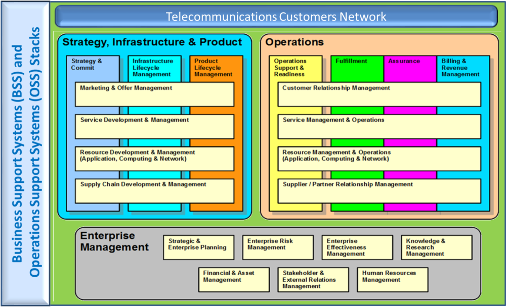 Telecommunication Management Systems & Network (4/5)