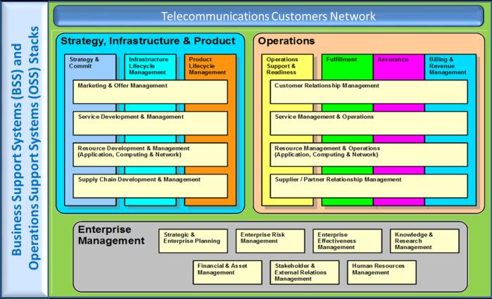 Telecom_Systems_Management