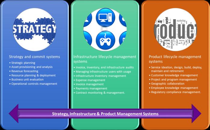 Telecommunication_Management_Systems