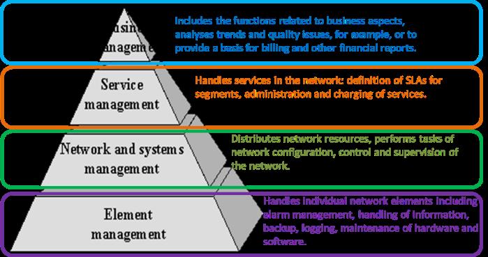 Telecommunications_Management_Network