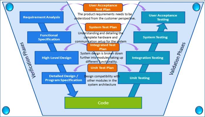 V_Shaped_SDLC_Model