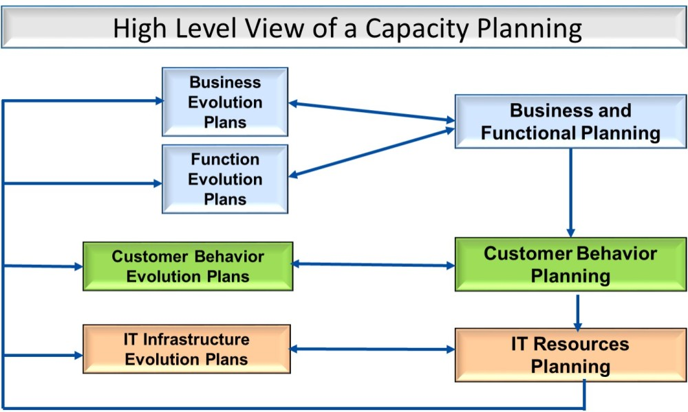 E-Commerce Infrastructure Planning and Management (5/5)