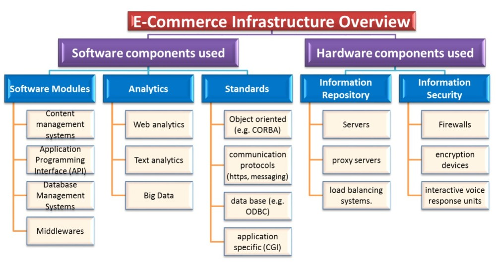 E-Commerce Infrastructure Planning and Management (2/5)
