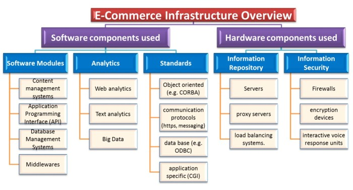 E-Commerce_Infrastructure