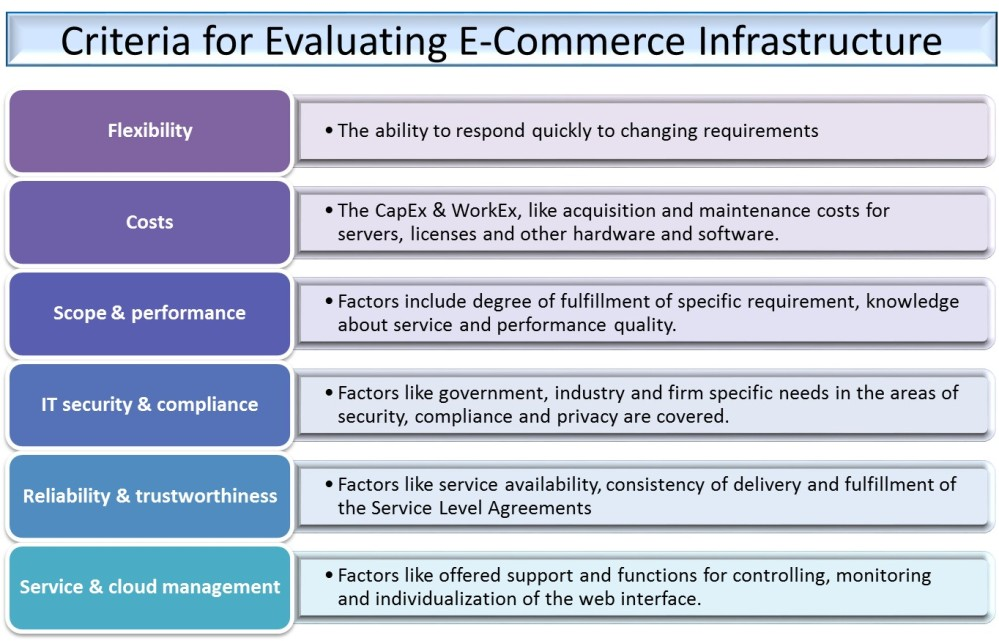 E-Commerce Infrastructure Planning and Management (3/5)