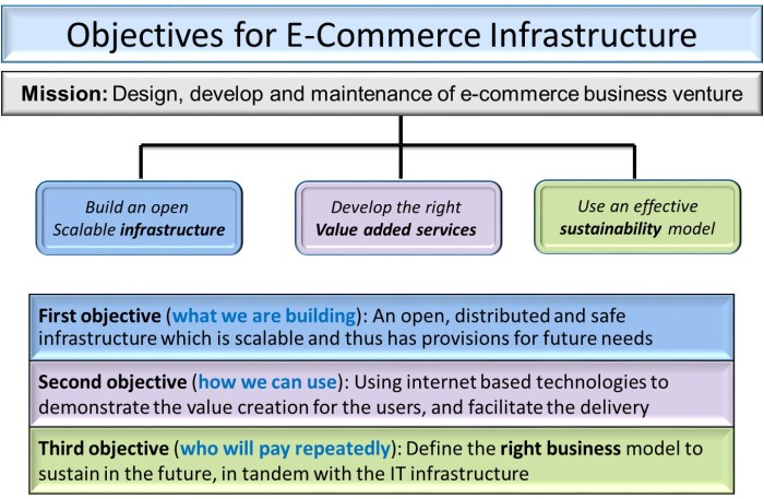 E-Commerce_Infrastructure_Objectives
