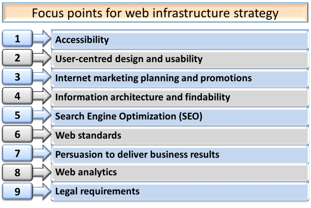 E-Commerce Infrastructure Planning and Management (4/5)