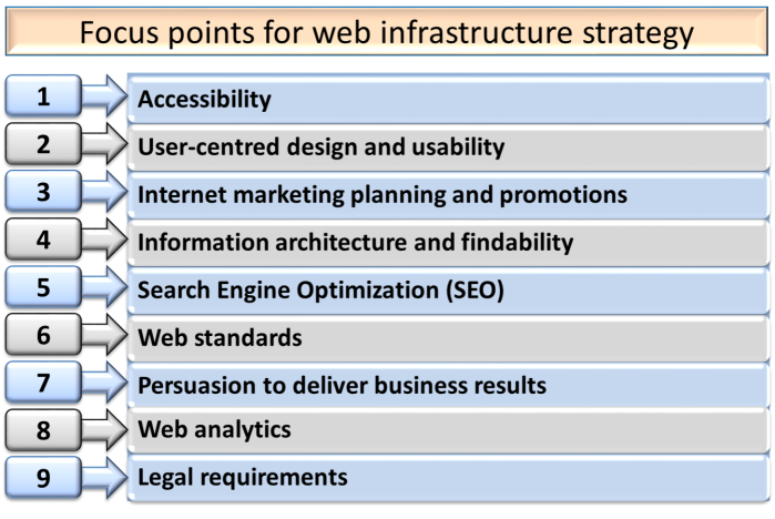 E-Commerce_Infrastructure_Strategy