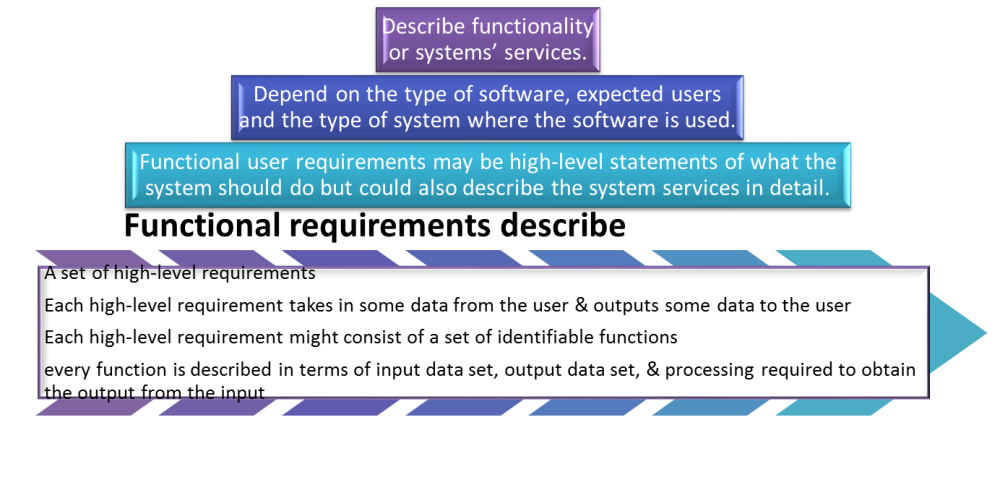 Requirement Analysis in Software Design (4/6)