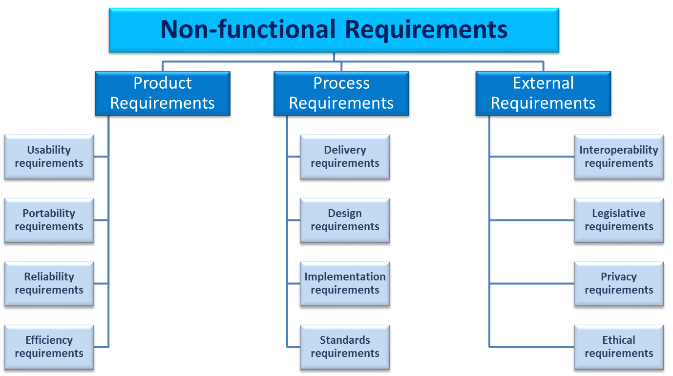 functional requirements What is a functional requirement a functional requirement document defines the functionality of a system or one of its subsystems it also depends upon the type of software, expected users and the type of system where the software is used.