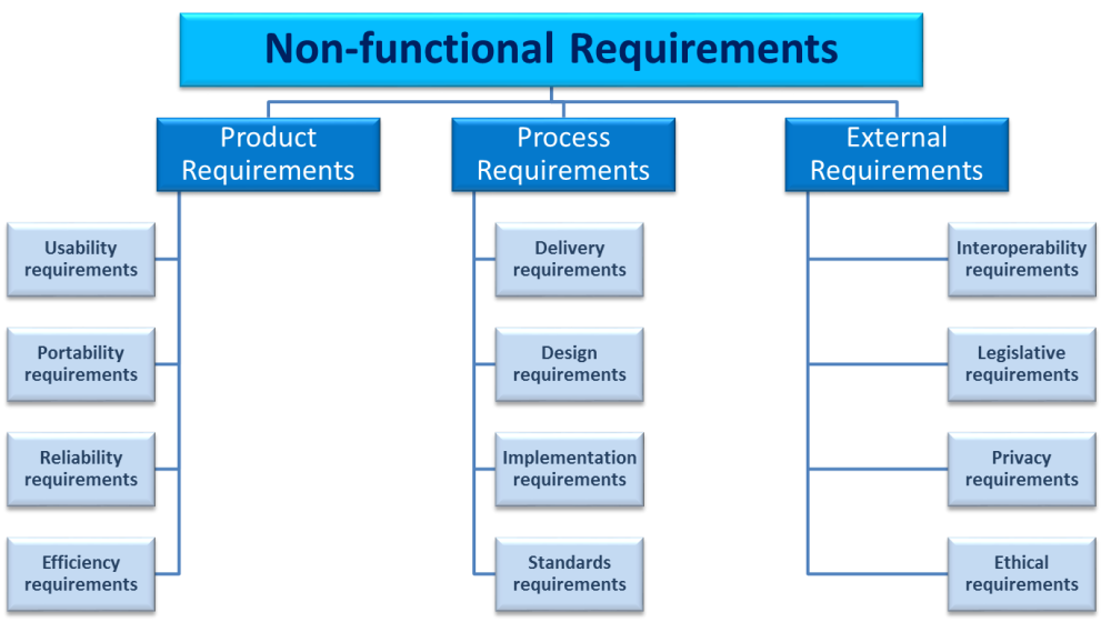 Requirement Analysis in Software Design (5/6)