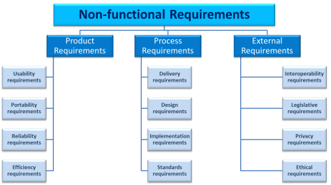 Non functional requirements for cryptocurrency