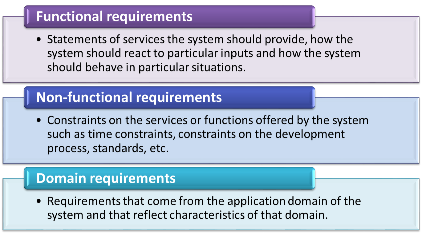 how to write functional requirements