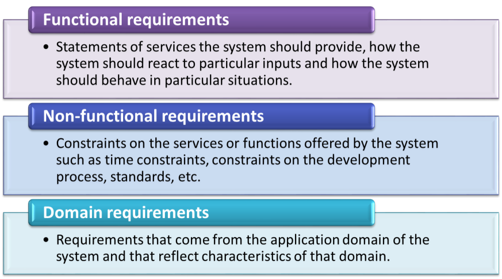 Requirement Analysis in Software Design (3/6)