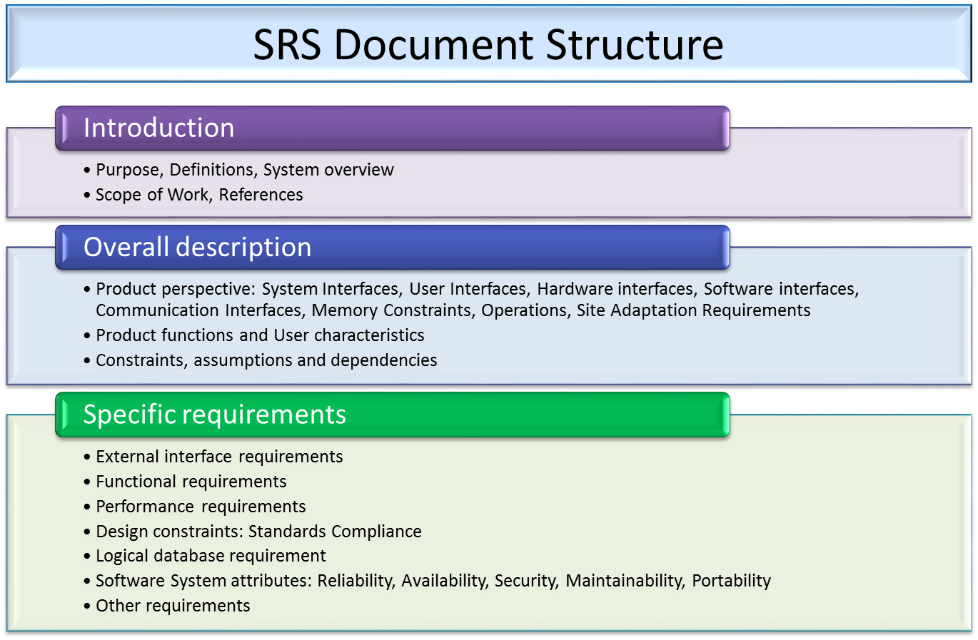 Requirement analysis in software design tech talk for Software requirement analysis document template
