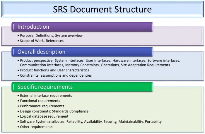 SRS_Document_Template