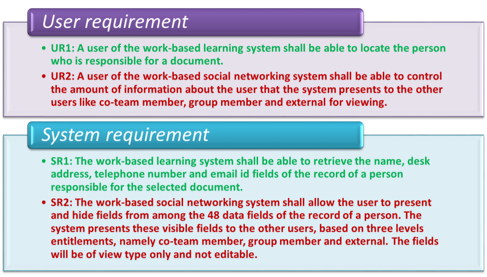 Requirement Analysis in Software Design (2/6)