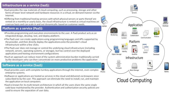 Cloud-Computing-Models