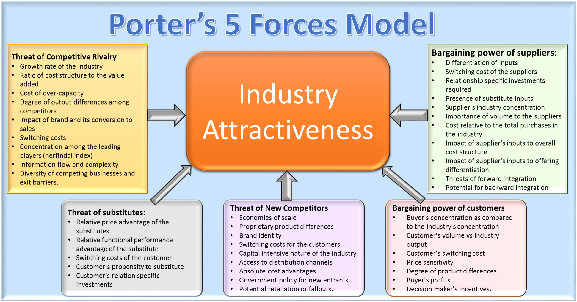 porters five forces analysis of russia Porter's five forces framework is a tool for analyzing competition of a business  it draws from industrial organization (io) economics to derive five forces that.
