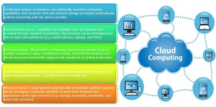 Value-of-Cloud-Computing