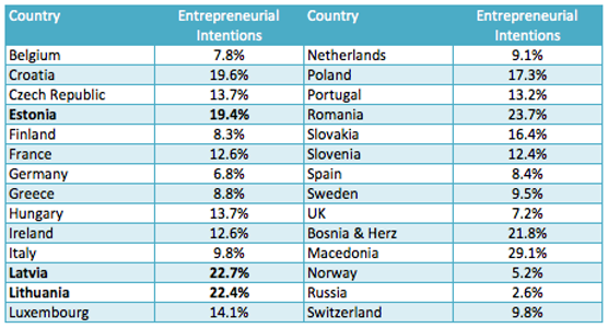 Entrepreneurship_Europe